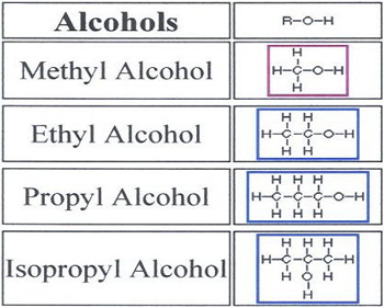 5a: Functional groups - Honors Chemistry Online